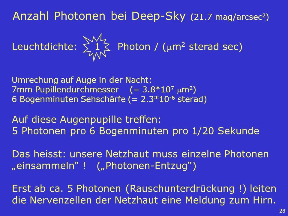 28 Anzahl Photonen bei Deep-Sky (21.7 mag/arcsec 2 ) Leuchtdichte: 1 Photon / (m 2 sterad sec) Umrechung auf Auge in der Nacht: 7mm Pupillendurchmesse