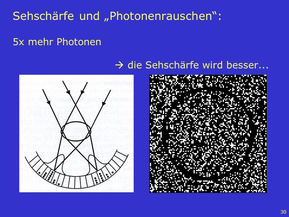 30 Sehschärfe und Photonenrauschen: 5x mehr Photonen die Sehschärfe wird besser...