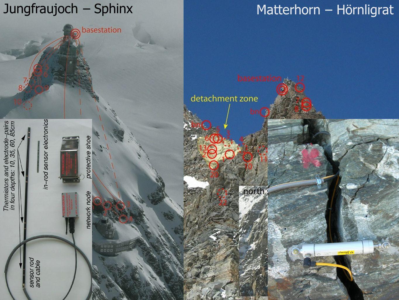 Matterhorn – Hörnligrat Jungfraujoch – Sphinx