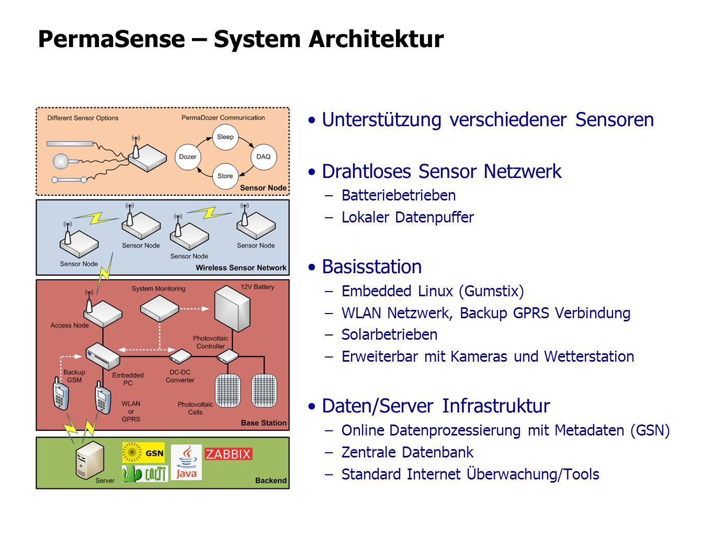 PermaSense – System Architektur Unterstützung verschiedener Sensoren Drahtloses Sensor Netzwerk –Batteriebetrieben –Lokaler Datenpuffer Basisstation –