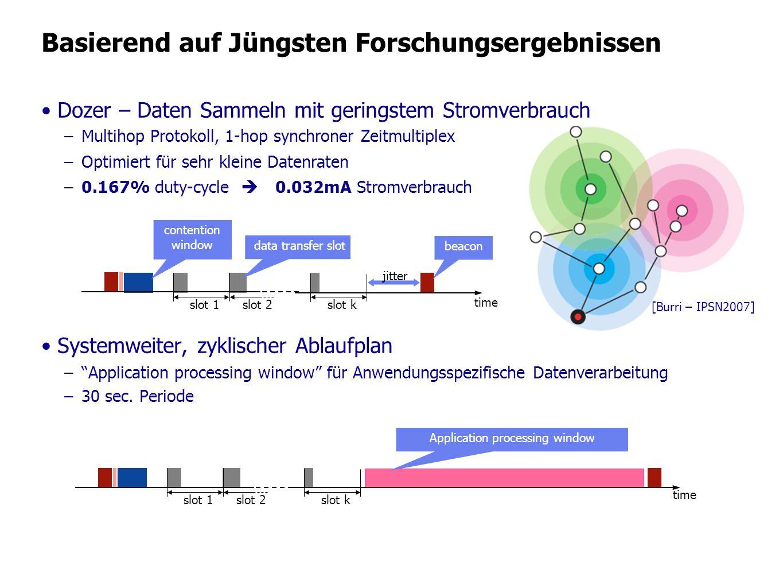 Basierend auf Jüngsten Forschungsergebnissen Dozer – Daten Sammeln mit geringstem Stromverbrauch –Multihop Protokoll, 1-hop synchroner Zeitmultiplex –
