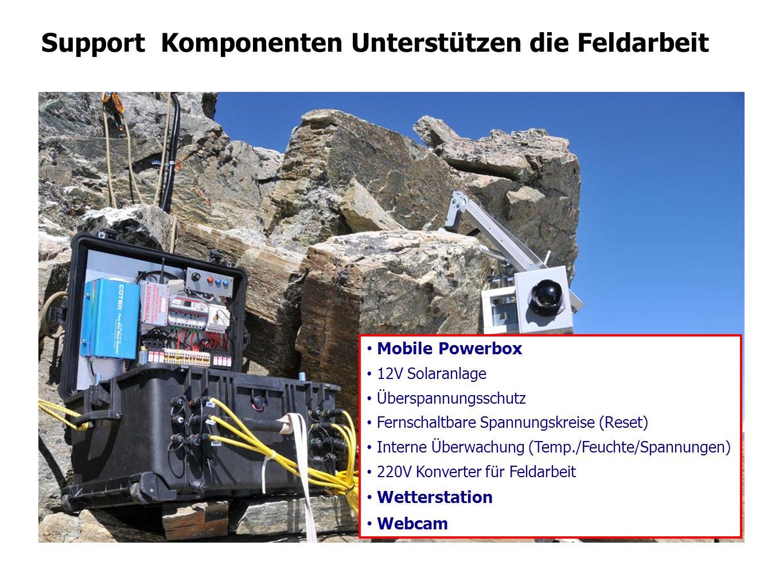 Support Komponenten Unterstützen die Feldarbeit Mobile Powerbox 12V Solaranlage Überspannungsschutz Fernschaltbare Spannungskreise (Reset) Interne Übe