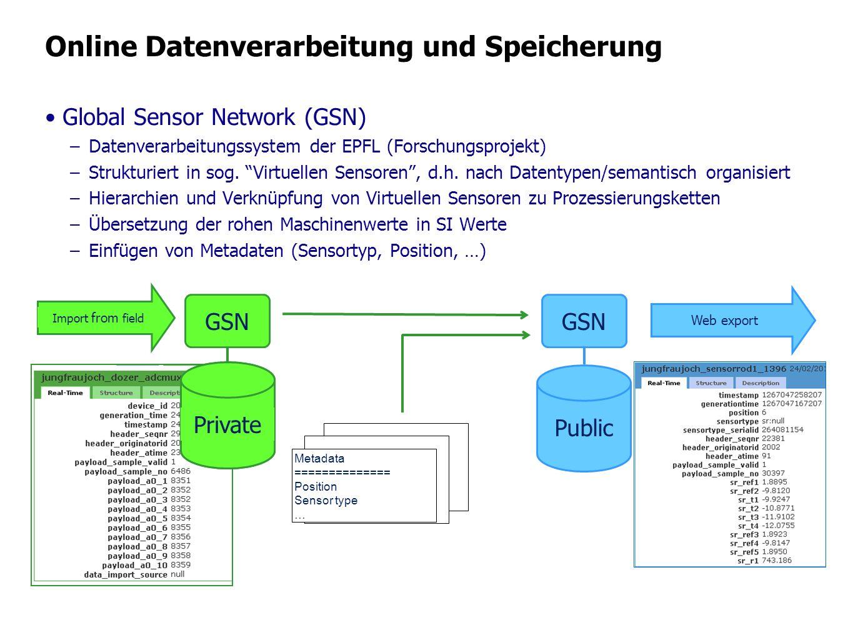 Online Datenverarbeitung und Speicherung Global Sensor Network (GSN) –Datenverarbeitungssystem der EPFL (Forschungsprojekt) –Strukturiert in sog. Virt
