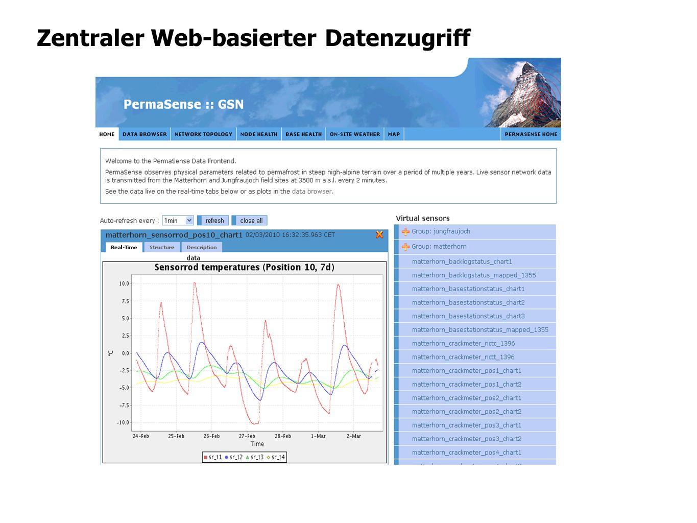Zentraler Web-basierter Datenzugriff