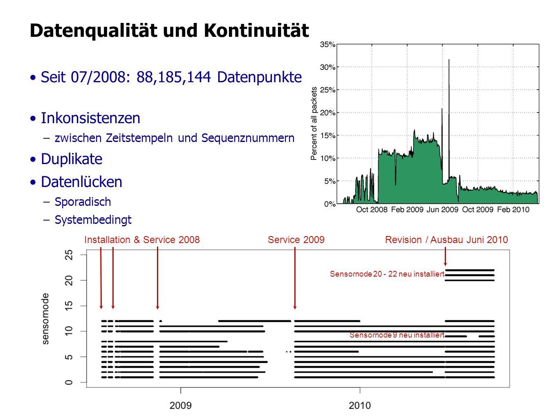 Datenqualität und Kontinuität Seit 07/2008: 88,185,144 Datenpunkte Inkonsistenzen –zwischen Zeitstempeln und Sequenznummern Duplikate Datenlücken –Spo