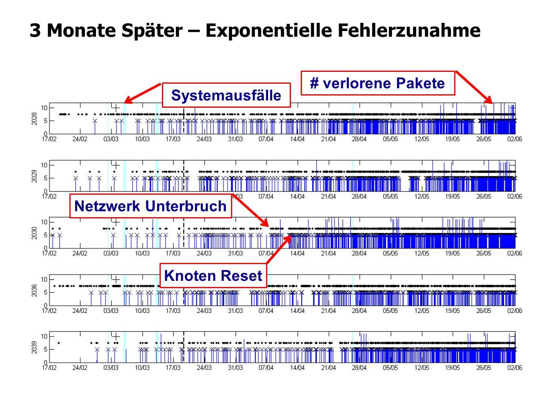 3 Monate Später – Exponentielle Fehlerzunahme Knoten Reset Systemausfälle # verlorene Pakete Netzwerk Unterbruch