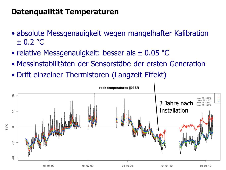 Datenqualität Temperaturen absolute Messgenauigkeit wegen mangelhafter Kalibration ± 0.2 °C relative Messgenauigkeit: besser als ± 0.05 °C Messinstabi