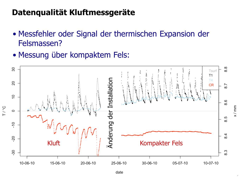 Änderung der Installation Datenqualität Kluftmessgeräte Messfehler oder Signal der thermischen Expansion der Felsmassen? Messung über kompaktem Fels: