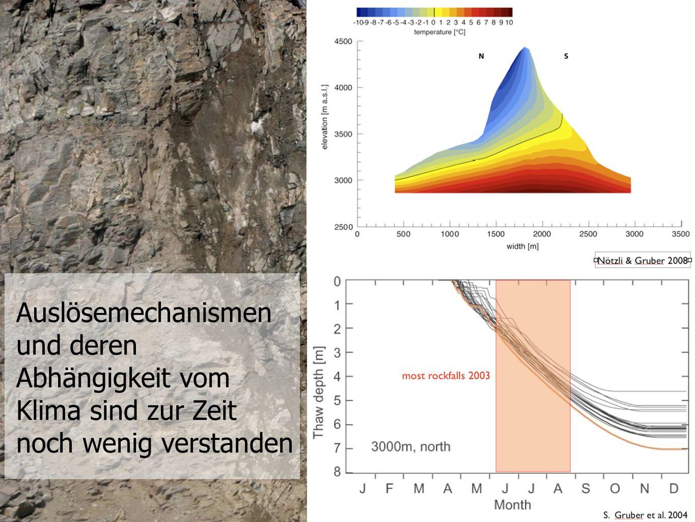 Datenqualität Temperaturen absolute Messgenauigkeit wegen mangelhafter Kalibration ± 0.2 °C relative Messgenauigkeit: besser als ± 0.05 °C Messinstabilitäten der Sensorstäbe der ersten Generation Drift einzelner Thermistoren (Langzeit Effekt) 3 Jahre nach Installation