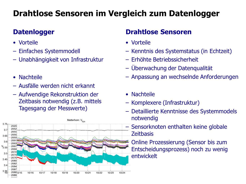 Drahtlose Sensoren im Vergleich zum Datenlogger Datenlogger Vorteile –Einfaches Systemmodell –Unabhängigkeit von Infrastruktur Nachteile –Ausfälle wer