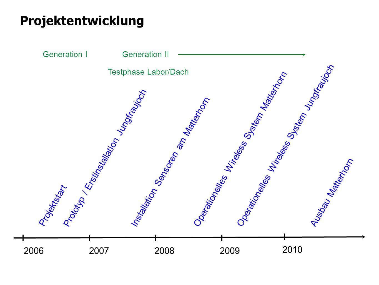 Projektentwicklung 2006200720082009 2010 Projektstart Prototyp / Erstinstallation Jungfraujoch Installation Sensoren am Matterhorn Operationelles Wire