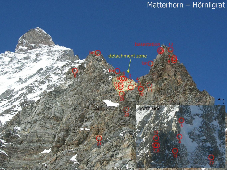 Matterhorn – Hörnligrat
