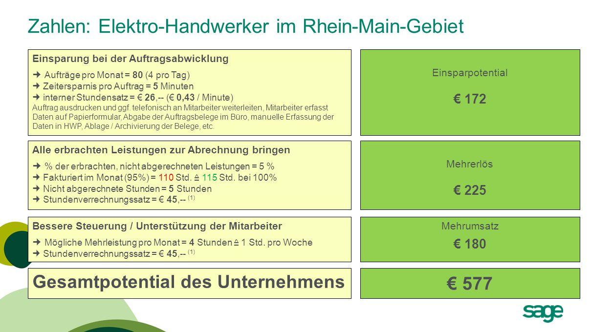 Zahlen: Elektro-Handwerker im Rhein-Main-Gebiet Einsparung bei der Auftragsabwicklung Aufträge pro Monat = 80 (4 pro Tag) Zeitersparnis pro Auftrag =