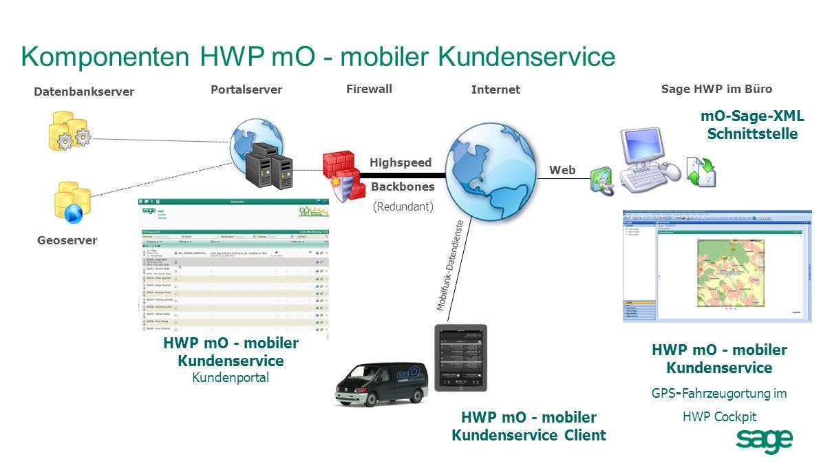 Komponenten HWP mO - mobiler Kundenservice Highspeed Backbones (Redundant) Portalserver Internet Firewall Sage HWP im Büro Datenbankserver Geoserver M