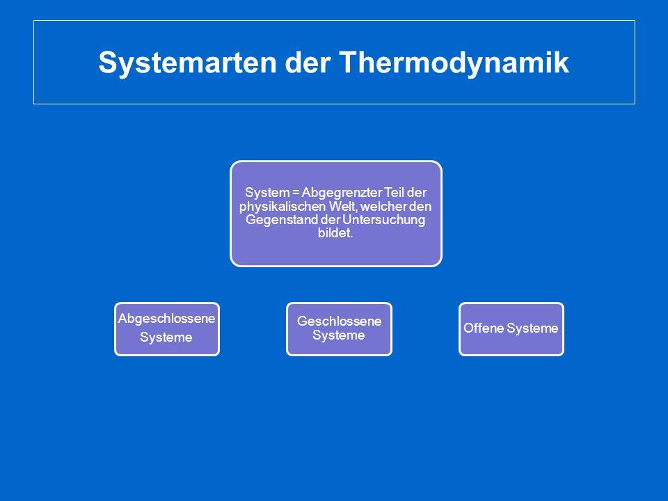 Systemarten der Thermodynamik System = Abgegrenzter Teil der physikalischen Welt, welcher den Gegenstand der Untersuchung bildet. Abgeschlossene Syste