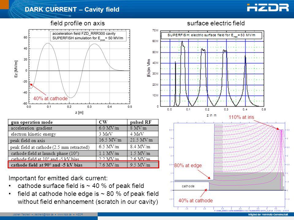 Seite 7 Mitglied der Helmholtz-Gemeinschaft Jochen Teichert j.teichertl@hzdr.de www.hzdr.de HZDR 7 DARK CURRENT – Measurement Dark current in Faraday cup (~1.5 m from cathode) versus gradient for different cathodes about 20 % dark current from cathode, 80% from cavity (scratch) only cathodes with CsTe layer have dark current, exception: #060410Mo, but without direct comparison