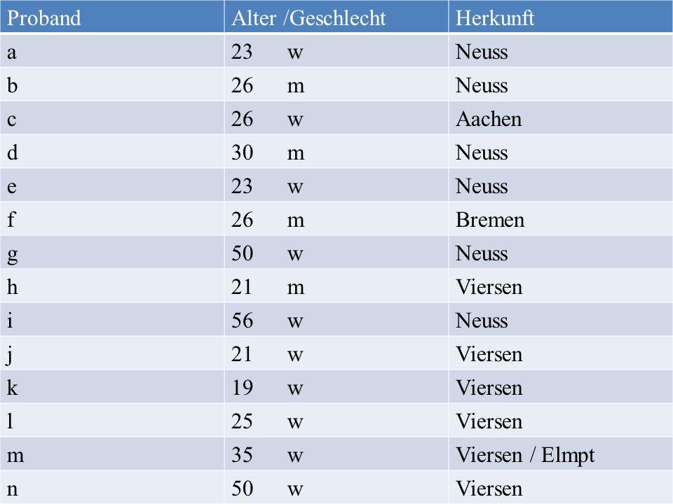 ProbandAlter /GeschlechtHerkunft a23 wNeuss b26 mNeuss c26 wAachen d30 mNeuss e23 wNeuss f26 mBremen g50 wNeuss h21 mViersen i56 wNeuss j21 wViersen k