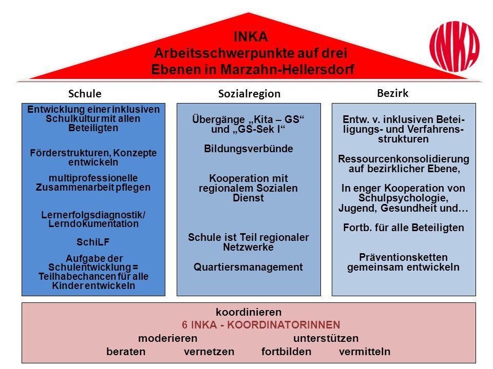 INKA Arbeitsschwerpunkte auf drei Ebenen in Marzahn-Hellersdorf Entwicklung einer inklusiven Schulkultur mit allen Beteiligten Förderstrukturen, Konze