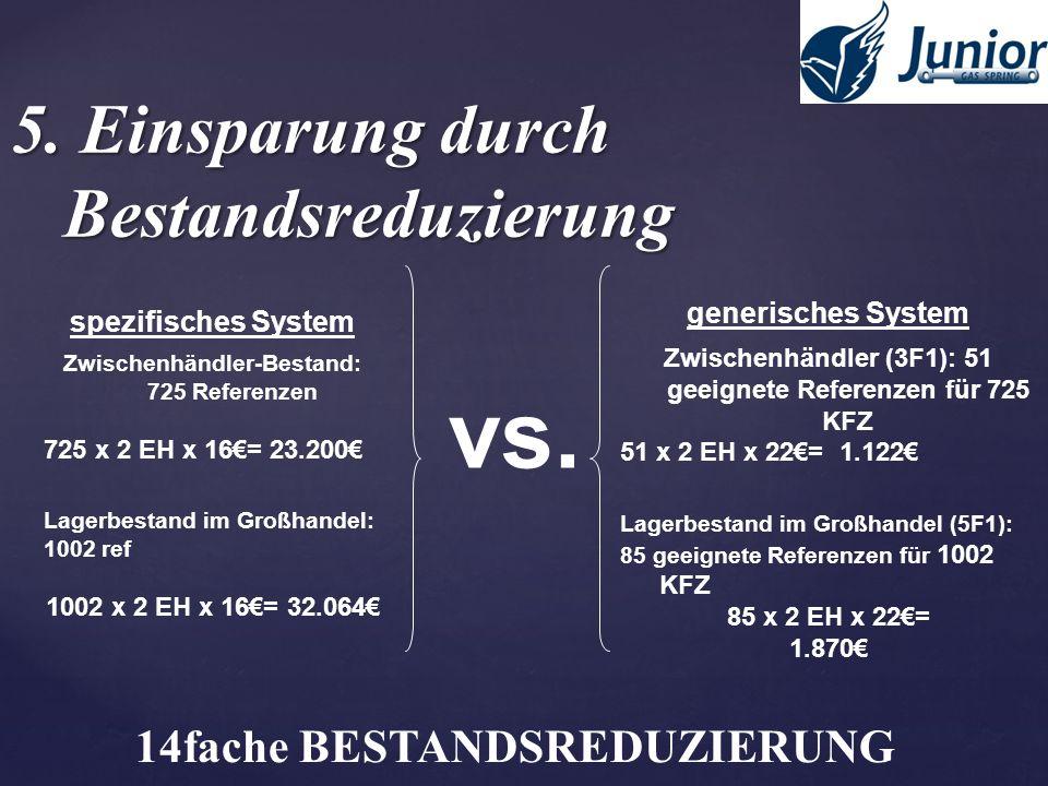 5. Einsparung durch Bestandsreduzierung spezifisches System Zwischenhändler-Bestand: 725 Referenzen 725 x 2 EH x 16= 23.200 Lagerbestand im Großhandel