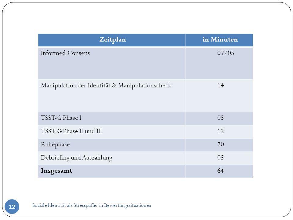 Soziale Identität als Stresspuffer in Bewertungssituationen 12 Zeitplanin Minuten Informed Consens07/05 Manipulation der Identität & Manipulationschec