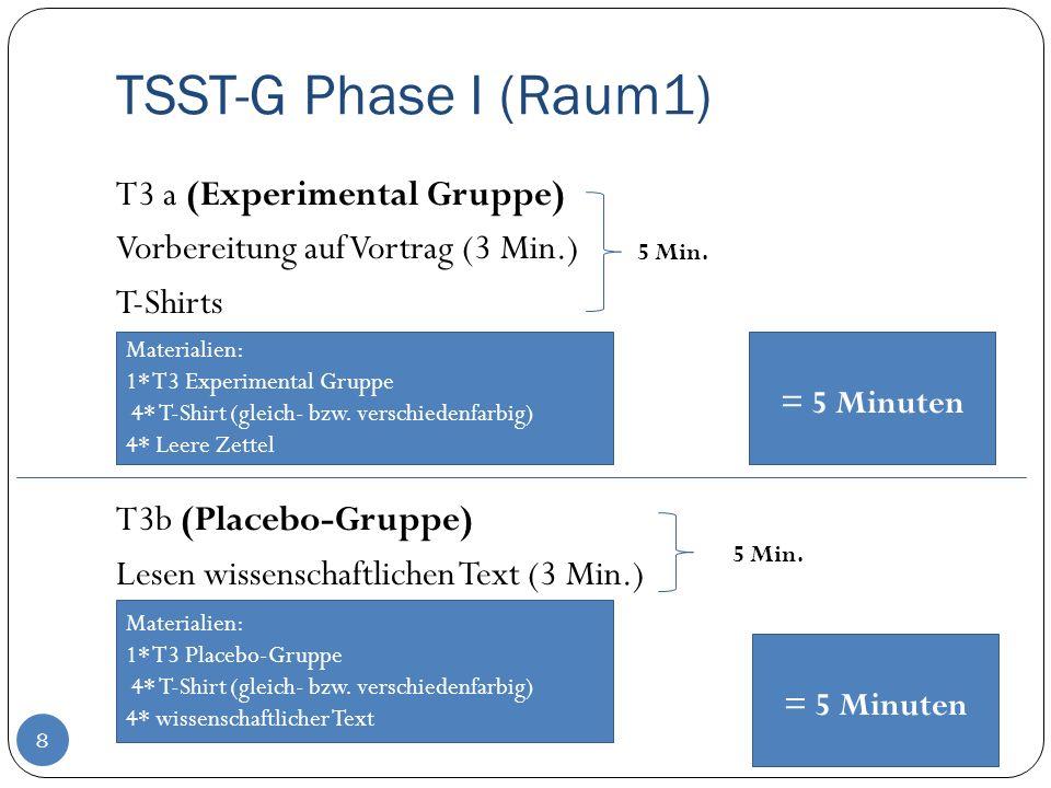 TSST-G Phase I (Raum1) 8 T3 a (Experimental Gruppe) Vorbereitung auf Vortrag (3 Min.) T-Shirts T3b (Placebo-Gruppe) Lesen wissenschaftlichen Text (3 M