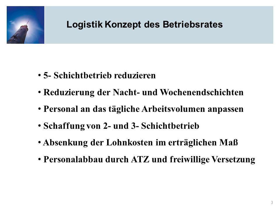 Logistik Konzept des Betriebsrates 3 5- Schichtbetrieb reduzieren Reduzierung der Nacht- und Wochenendschichten Personal an das tägliche Arbeitsvolume