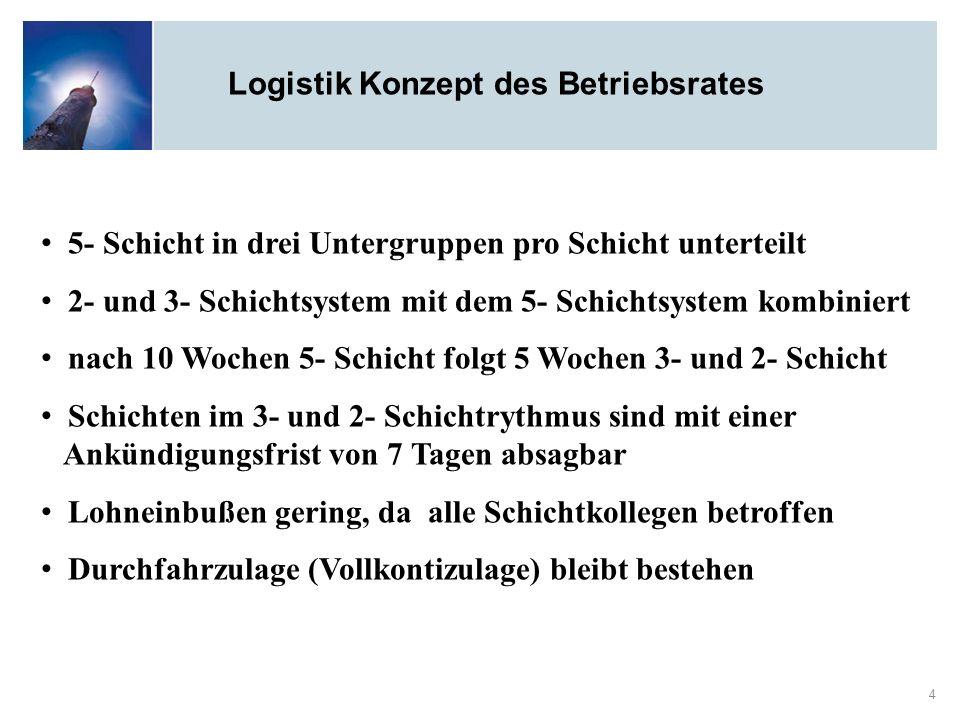 Logistik Konzept des Betriebsrates 4 5- Schicht in drei Untergruppen pro Schicht unterteilt 2- und 3- Schichtsystem mit dem 5- Schichtsystem kombinier