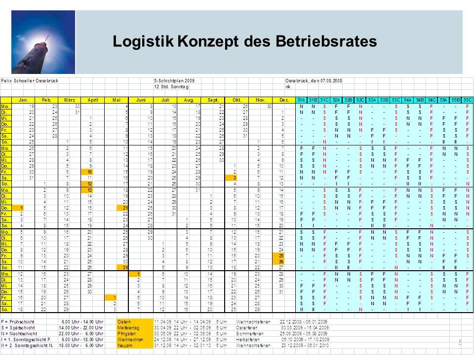 Logistik Konzept des Betriebsrates 5