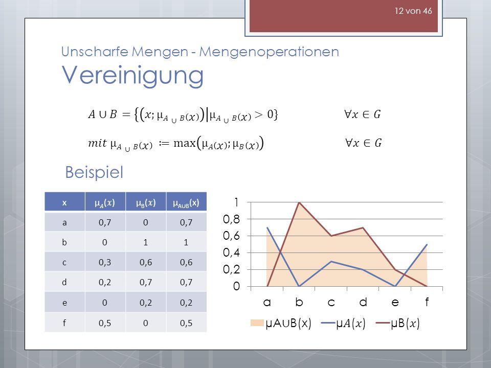 Unscharfe Mengen - Mengenoperationen Vereinigung Beispiel xµ()µ()µB()µB()µ A B (x) a0,70 b011 c0,30,6 d0,20,7 e00,2 f0,50 12 von 46