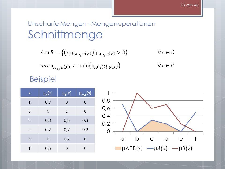 Unscharfe Mengen - Mengenoperationen Schnittmenge Beispiel xµ()µ()µB()µB()µ A B (x) a0,700 b010 c0,30,60,3 d0,20,70,2 e0 0 f0,500 13 von 46