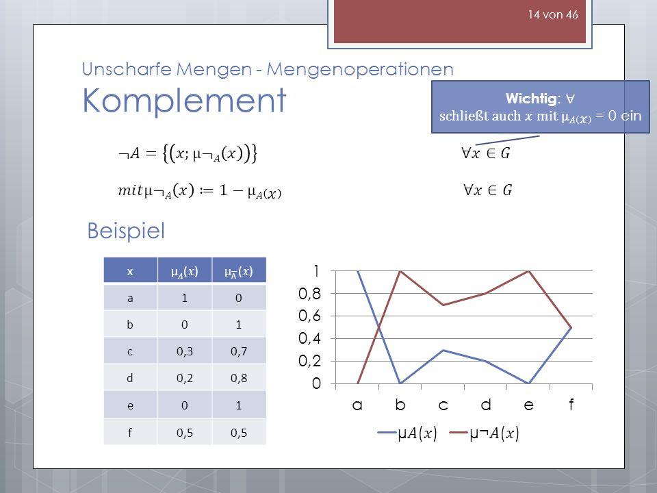 Unscharfe Mengen - Mengenoperationen Komplement Beispiel xµ()µ()µ A () a10 b01 c0,30,7 d0,20,8 e01 f0,5 14 von 46