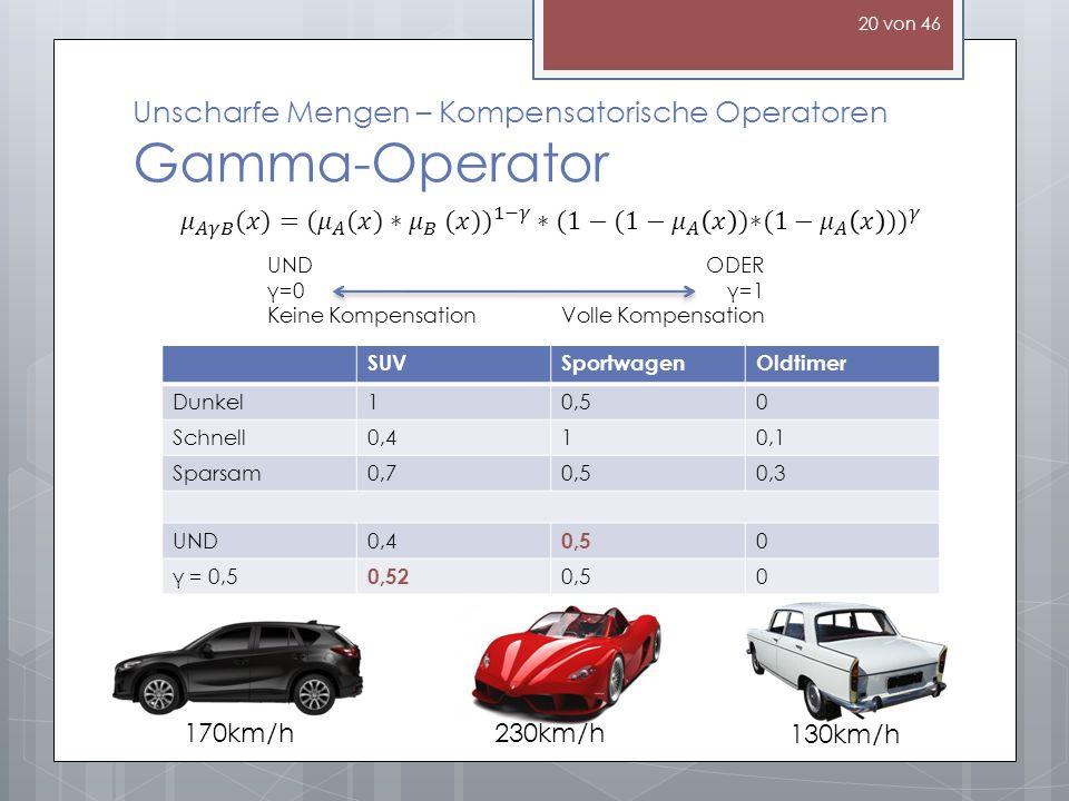 Unscharfe Mengen – Kompensatorische Operatoren Gamma-Operator 170km/h230km/h 130km/h SUVSportwagenOldtimer Dunkel10,50 Schnell0,410,1 Sparsam0,70,50,3