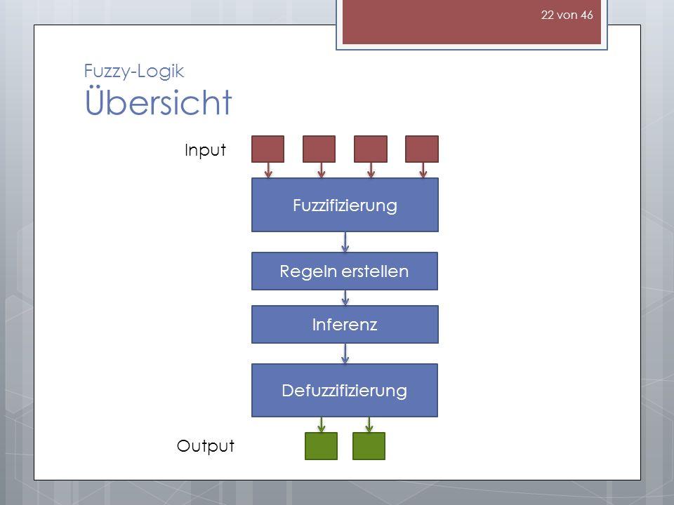 Fuzzy-Logik Übersicht Fuzzifizierung Regeln erstellen Inferenz Defuzzifizierung Input Output 22 von 46