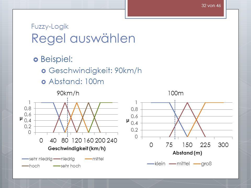 Fuzzy-Logik Regel auswählen Beispiel: Geschwindigkeit: 90km/h Abstand: 100m 90km/h100m 32 von 46