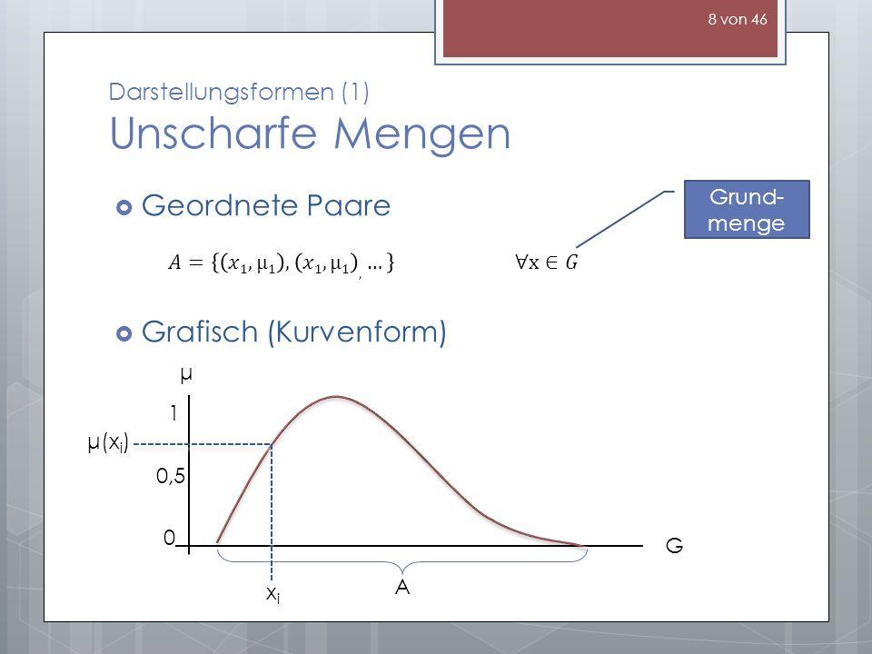 Darstellungsformen (1) Unscharfe Mengen Geordnete Paare Grafisch (Kurvenform) Grund- menge 0 0,5 1 μ G A μ(x i ) xixi 8 von 46