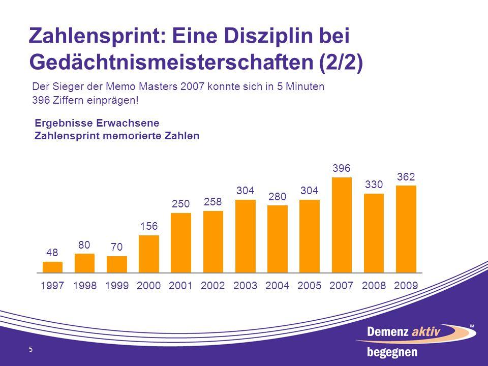 Zahlensprint: Eine Disziplin bei Gedächtnismeisterschaften (2/2) 5 Der Sieger der Memo Masters 2007 konnte sich in 5 Minuten 396 Ziffern einprägen!