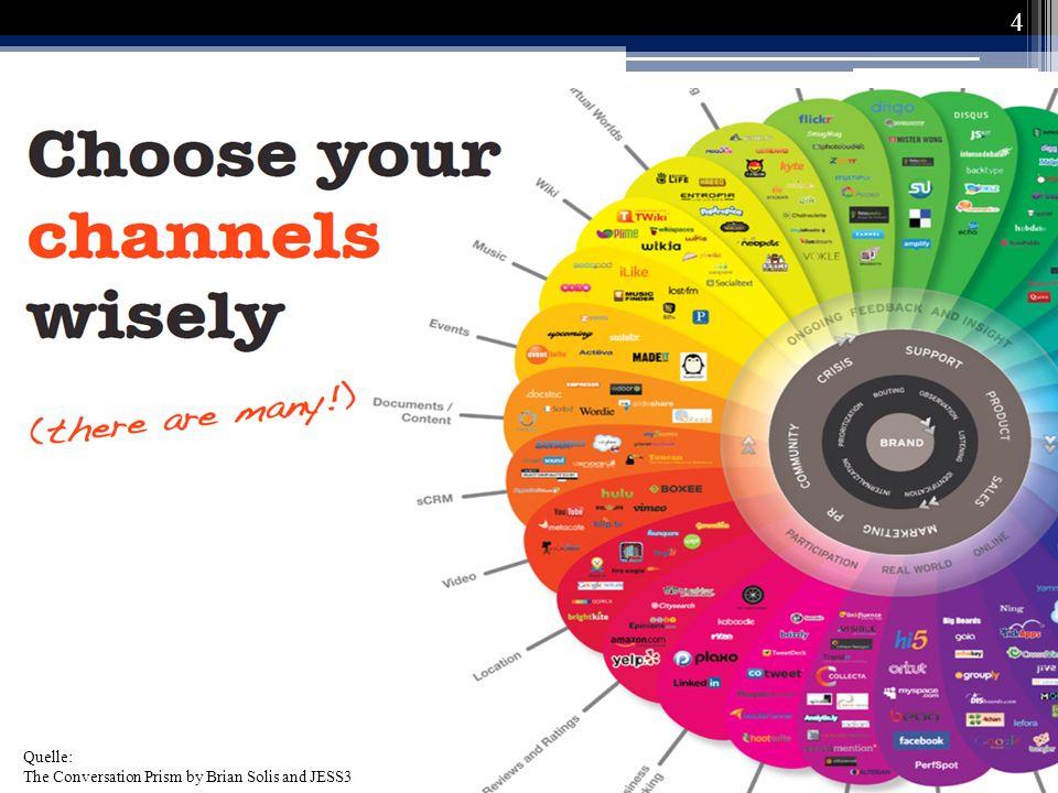 65 HR Social Media Kanäle - Videoportale Arbeitgeber- marketingvideos Einbinden von Emotionen Authentizität wichtig (Joos, 2008) (Kürn, 2009)