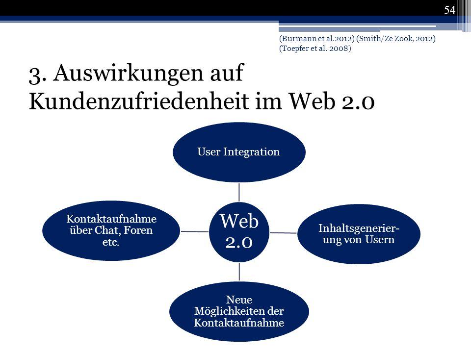 3. Auswirkungen auf Kundenzufriedenheit im Web 2.0 Web 2.0 User Integration Inhaltsgenerier- ung von Usern Neue Möglichkeiten der Kontaktaufnahme Kont