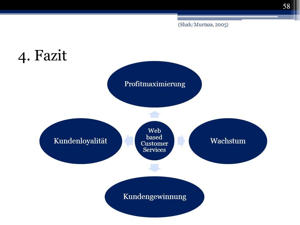 4. Fazit Web based Customer Services Profitmaximierung Wachstum Kundengewinnung Kundenloyalität 58 (Shah/Murtaza, 2005)