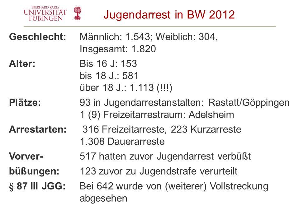 Jugendarrest in BW 2012 Geschlecht:Männlich: 1.543; Weiblich: 304, Insgesamt: 1.820 Alter:Bis 16 J: 153 bis 18 J.: 581 über 18 J.: 1.113 (!!!) Plätze: