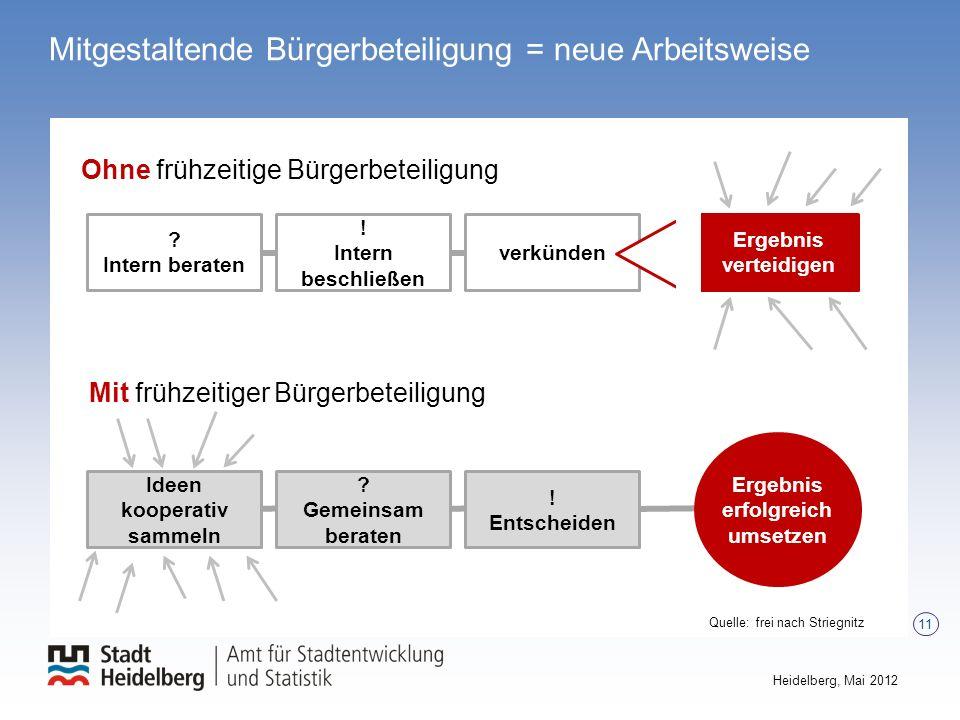 11 Heidelberg, Mai 2012 Mitgestaltende Bürgerbeteiligung = neue Arbeitsweise Quelle: frei nach Striegnitz Ideen kooperativ sammeln Mit frühzeitiger Bü