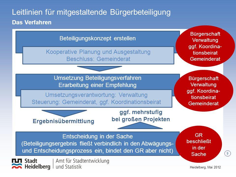 9 Heidelberg, Mai 2012 ggf. mehrstufig bei großen Projekten Umsetzung Beteiligungsverfahren Erarbeitung einer Empfehlung Umsetzungsverantwortung: Verw
