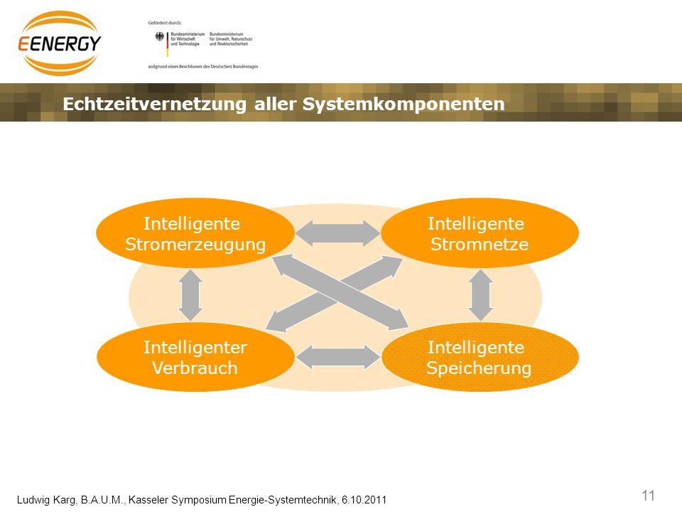 11 Ludwig Karg, B.A.U.M., Kasseler Symposium Energie-Systemtechnik, 6.10.2011 Echtzeitvernetzung aller Systemkomponenten Intelligente Stromerzeugung I