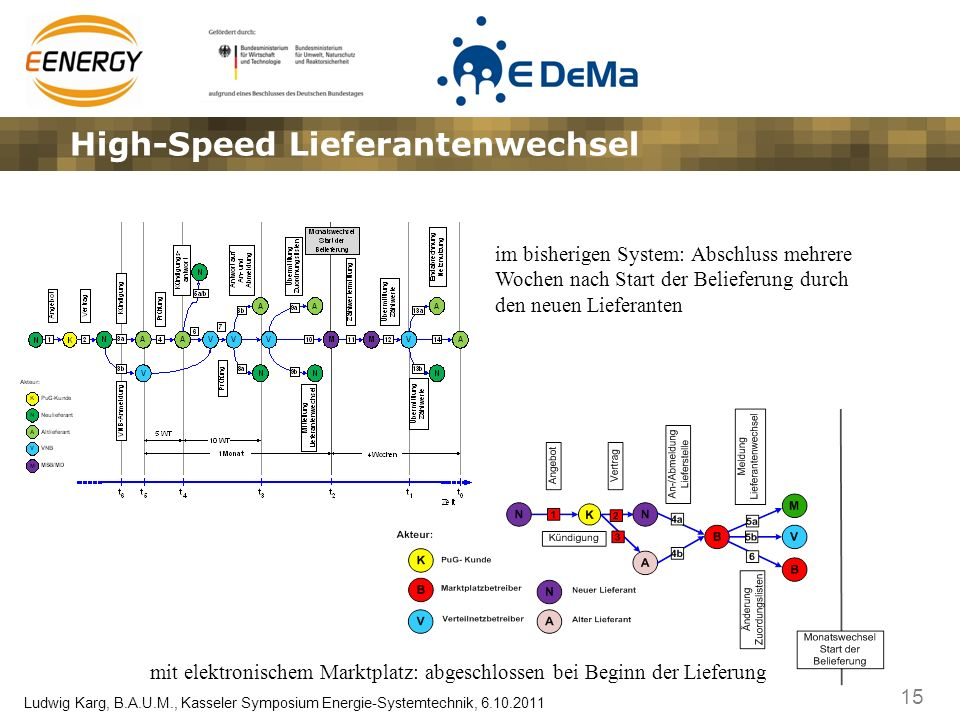 15 Ludwig Karg, B.A.U.M., Kasseler Symposium Energie-Systemtechnik, 6.10.2011 High-Speed Lieferantenwechsel mit elektronischem Marktplatz: abgeschloss