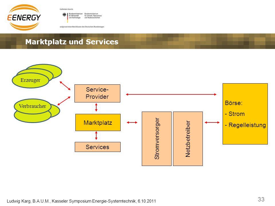 33 Ludwig Karg, B.A.U.M., Kasseler Symposium Energie-Systemtechnik, 6.10.2011 Marktplatz und Services Services Marktplatz Netzbetreiber Börse: - Strom