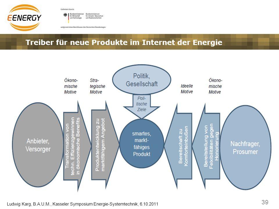 39 Ludwig Karg, B.A.U.M., Kasseler Symposium Energie-Systemtechnik, 6.10.2011 Treiber für neue Produkte im Internet der Energie