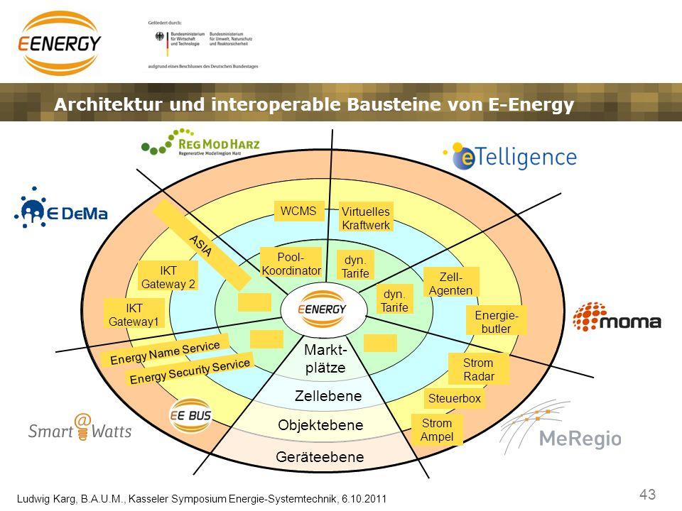 43 Ludwig Karg, B.A.U.M., Kasseler Symposium Energie-Systemtechnik, 6.10.2011 Architektur und interoperable Bausteine von E-Energy Geräteebene Objekte
