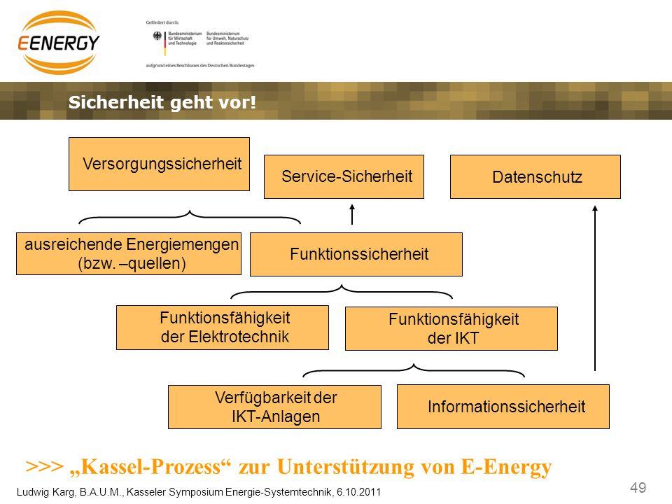 49 Ludwig Karg, B.A.U.M., Kasseler Symposium Energie-Systemtechnik, 6.10.2011 Sicherheit geht vor! Datenschutz ausreichende Energiemengen (bzw. –quell