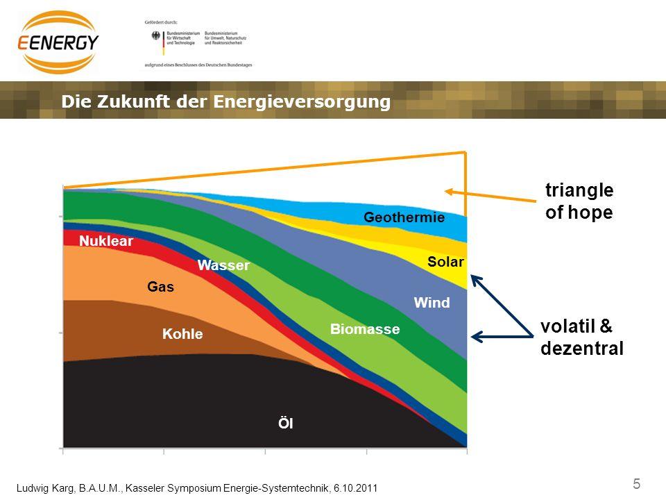 5 Ludwig Karg, B.A.U.M., Kasseler Symposium Energie-Systemtechnik, 6.10.2011 Die Zukunft der Energieversorgung Solar Wind Geothermie Biomasse Gas Öl K