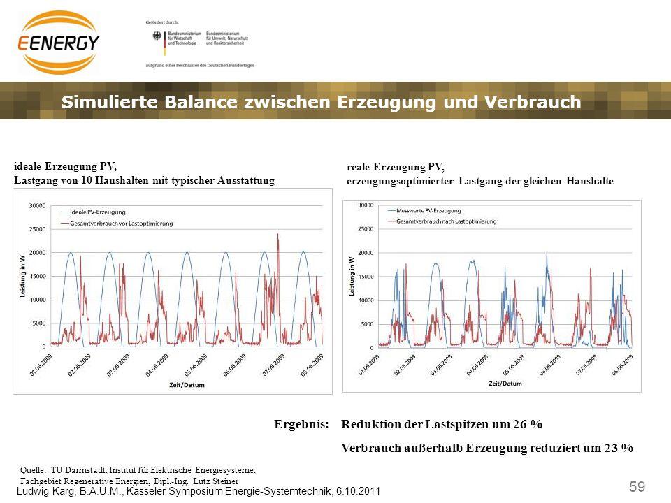59 Ludwig Karg, B.A.U.M., Kasseler Symposium Energie-Systemtechnik, 6.10.2011 Simulierte Balance zwischen Erzeugung und Verbrauch ideale Erzeugung PV,